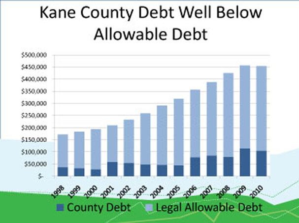 While The Proposed 2012 Kane County Budget Does Not Include Any Major Construction Projects Countys AA And Aa1 Bond Ratings Are An Excellent